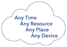 Any Time, Any Resource, Any Place, Any Device