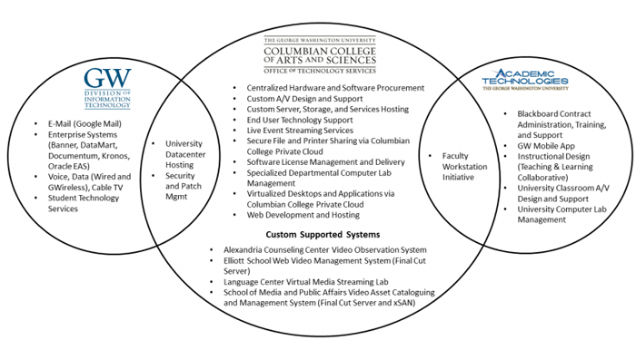 Services Breakdown Venn Diagram