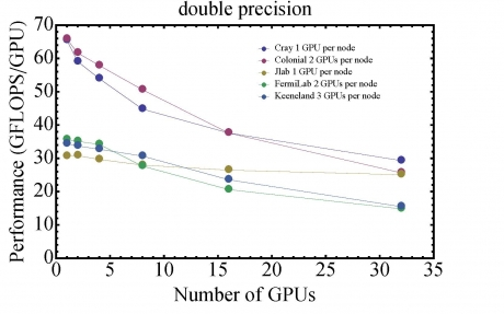 Double Precision GPU Performance