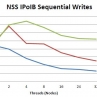 Dell NSS Write Performance
